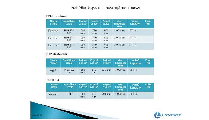 Nabídka kapacit EDM  drátového řezání