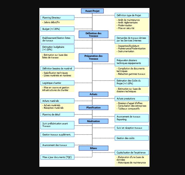Gestion d'arrêts d'unités industriels ASYMPTOTE Pm