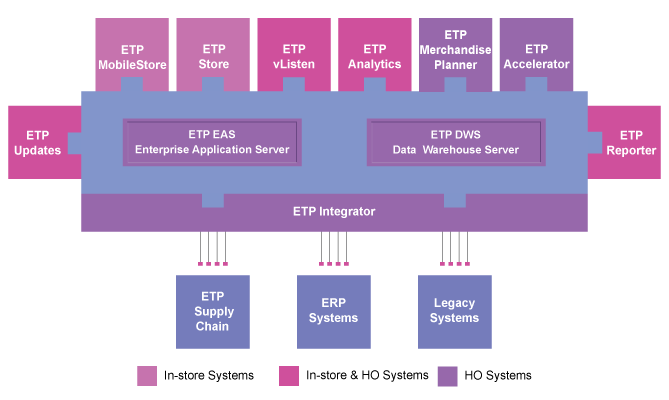 ETP V5 Omni-channel Retail Software Solutions