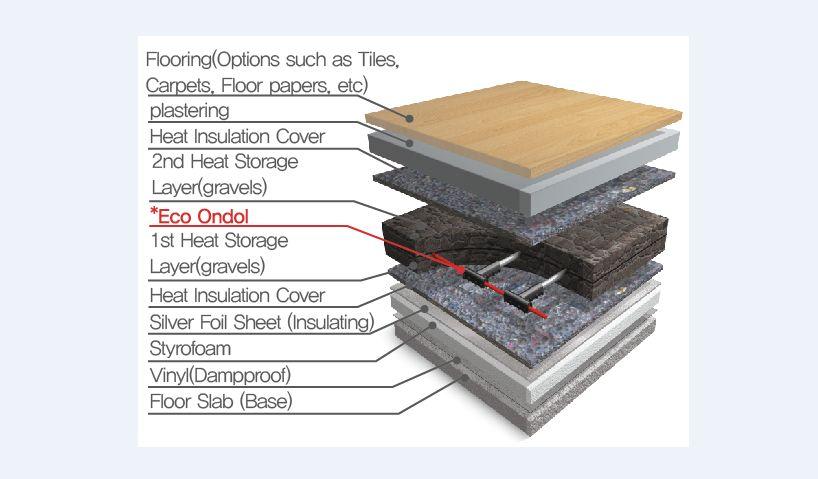 Under Floor Heating System_Eco-Ondol 850