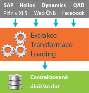 Datová integrace zahrnuje automatizovanou, pravidelnou extrakci dat z Vašich provozních systémů, jej...