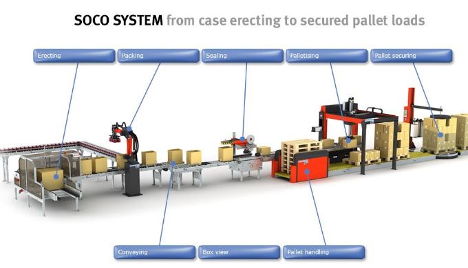 Soco System Box handeling