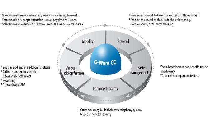 G-Ware | programme informatique