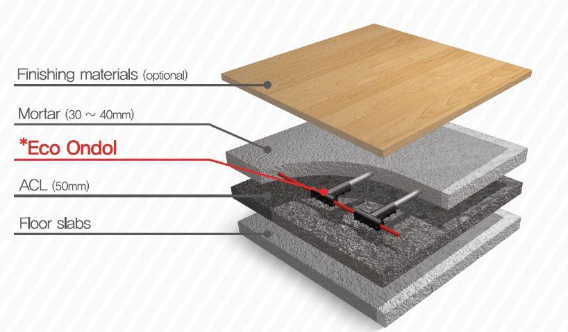 Under Floor Heating System_Eco-Ondol 600