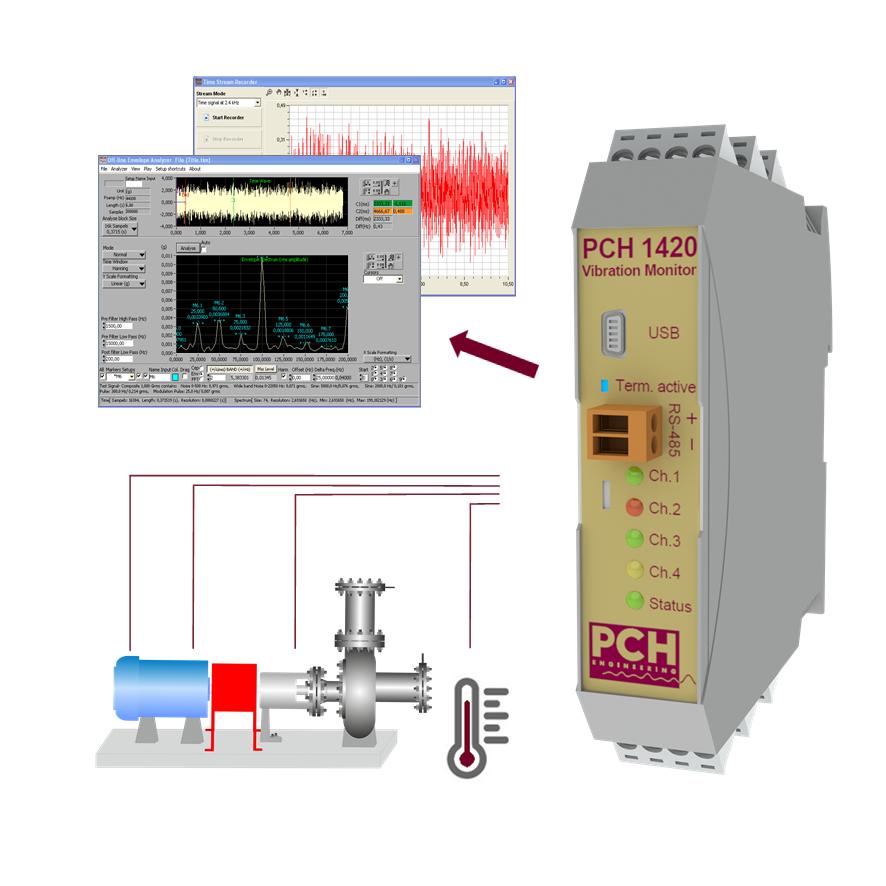 PCH 1420 Vibrationsmonitor kombinerer vibrationsovervågning 10-1000 Hz med advanceret lejeovervågnin...