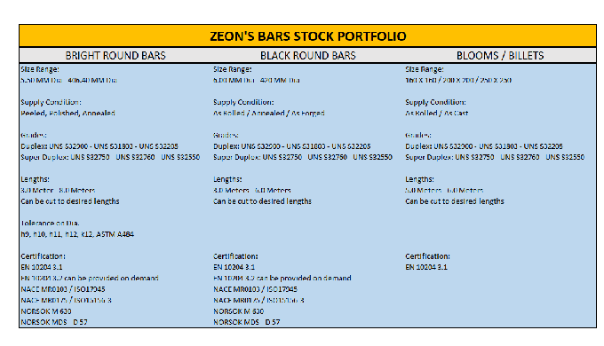 Please find our Entire Stock Range of Round Bars in the attachment