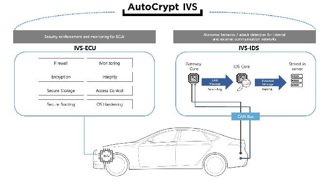 AutoCrypt® IVS