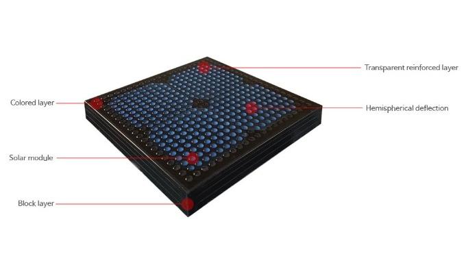 Tanque De Energía Solar Generación De Bloque | Solar Bloque