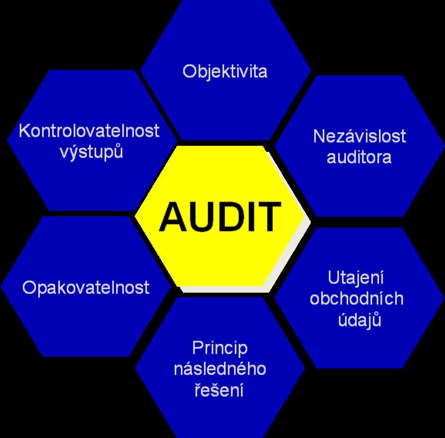 Společnost DYNAMIC FUTURE s.r.o. realizuje logistické audity v souladu s metodikou Komory logistický...