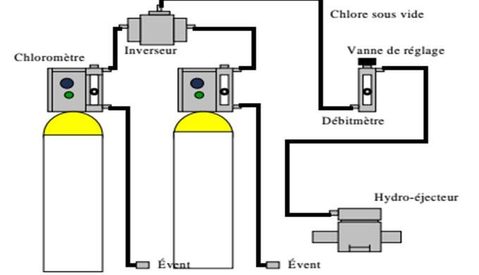 Chloration
