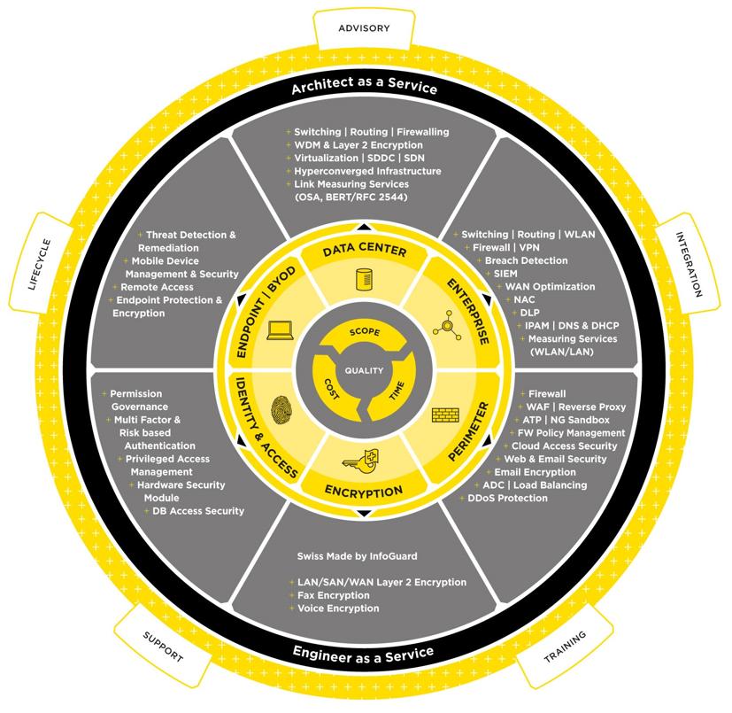 InfoGuard bietet Ihnen erprobte Produkte für den Schutz Ihrer Informationen. Unser umfassendes und p...