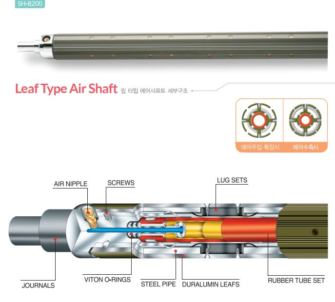 Suitable for materials that are thin and can be easily wrinkled or rumpled. The leaf-type air shafts...