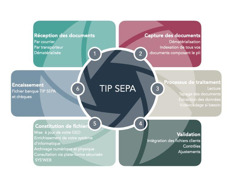 EURO.TVS vous présente la solution complète et optimisée du traitement de vos TIP SEPA. Nous avons l...
