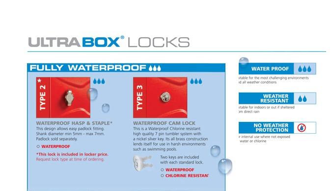 Waterproof Seal, Plug And Lock Gasket Makes The Ultrabox Plus Fully Waterproof. Suitable For The Mos...