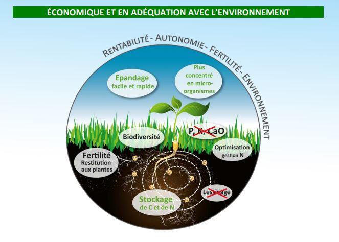 Bactériosol Concentré est un amendement organique conforme à la norme NF U44-051, développe l'humus ...