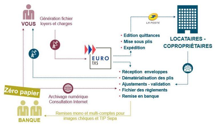 L'offre DYNAFLUX d'EURO.TVS est l'encaissement de vos loyers. EURO.TVS vous propose de prendre en ch...