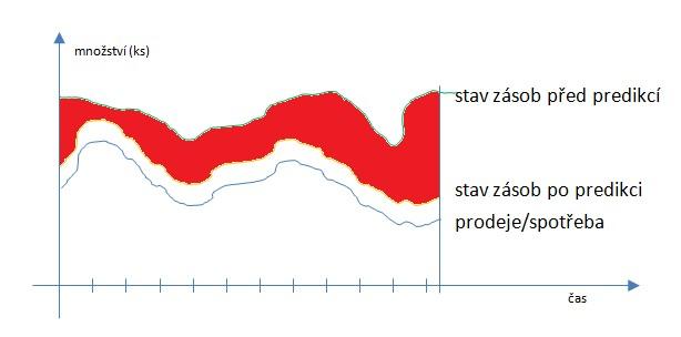 Predikce poptávky