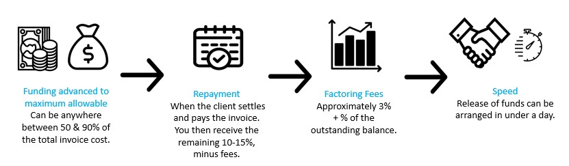 Invoice Factoring is usually the first option considered by businesses looking to leverage future pa...