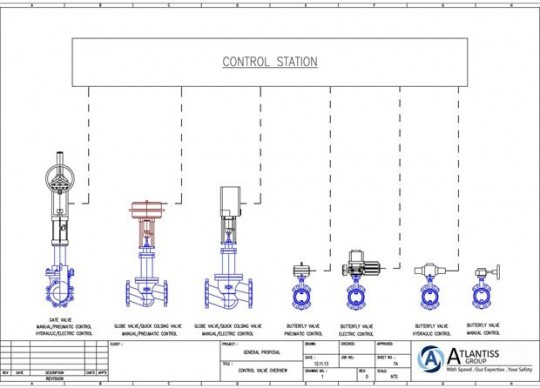 We have proven safe and reliable selections of valve remote control system that includes hydraulic, ...
