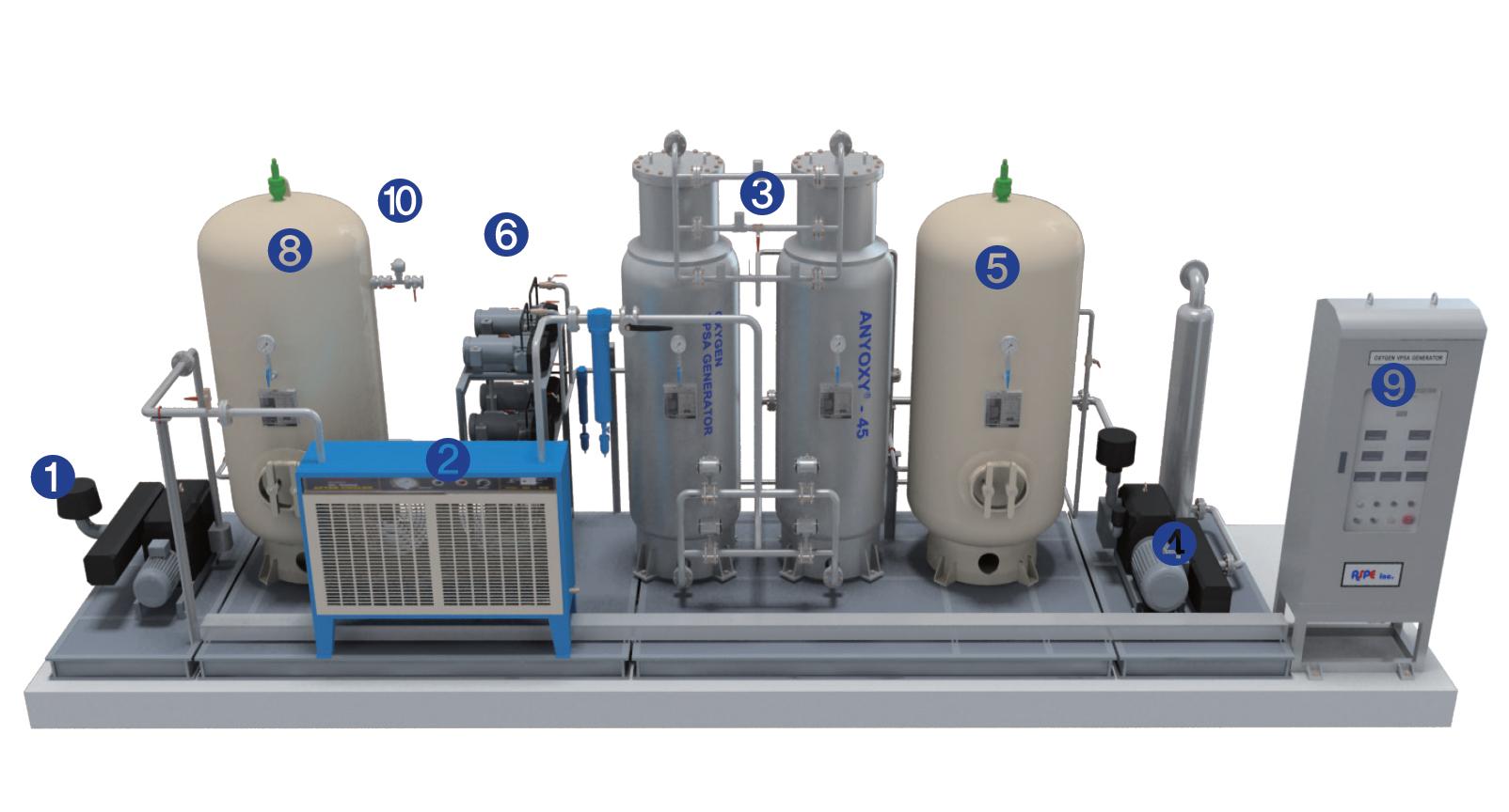 O2 VPSA Generator