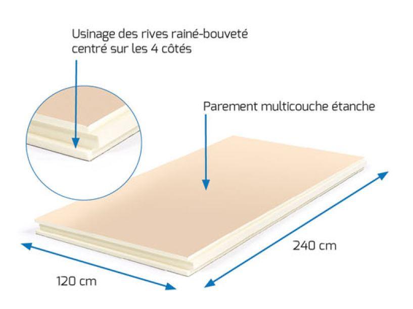 ZUMAPLAST vous présente le panneau rigide toiture 2400 x 1200 x 130 mm dont 1 pièce=2.88 m². Caracté...