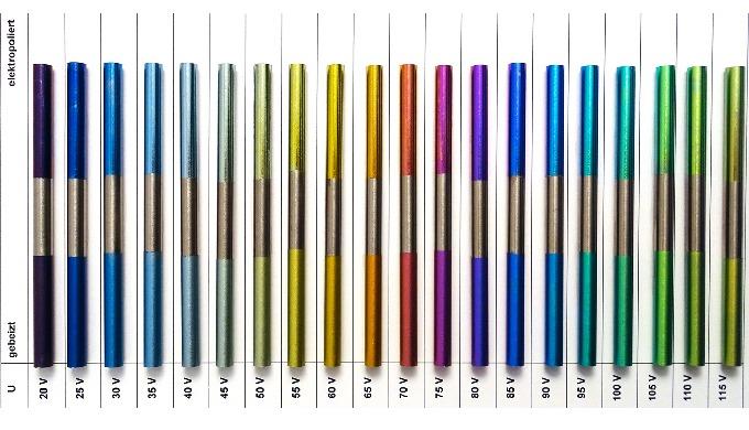 Anodisieren von Titan Typ II und Typ III