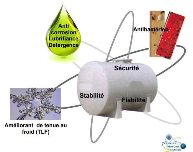 Ternaire Motors France vous présente le GNR Control Biocid® : additif de nouvelle génération, la sol...