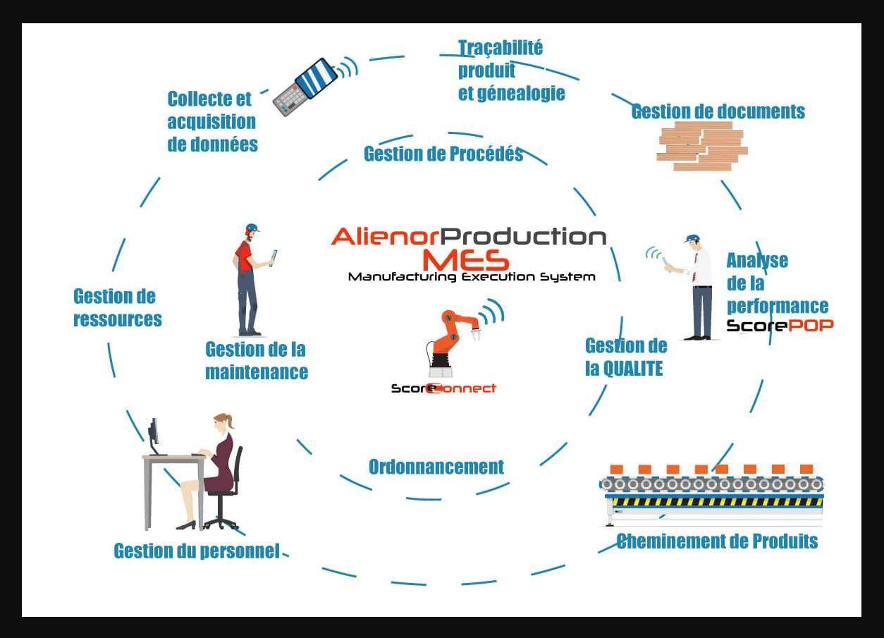 Moteur Alienor production