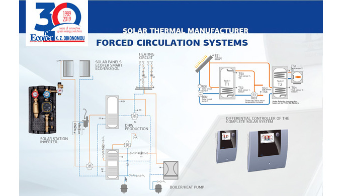 Forced circulation systems Ecofer