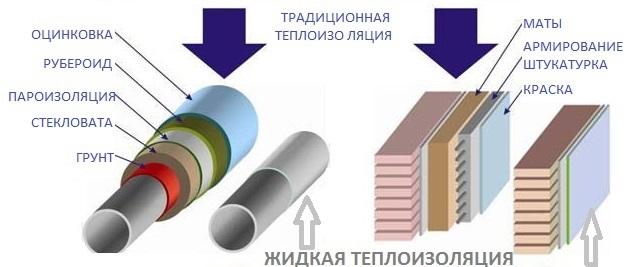 Теплоизоляция, утепление, энергосбережение, гидроизоляция…