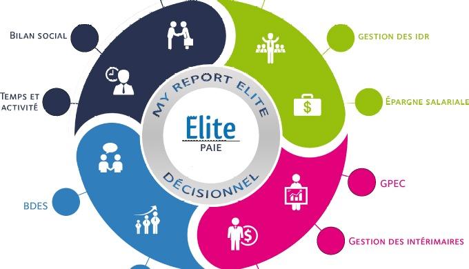 Solution de Gestion de la Paie : Elite