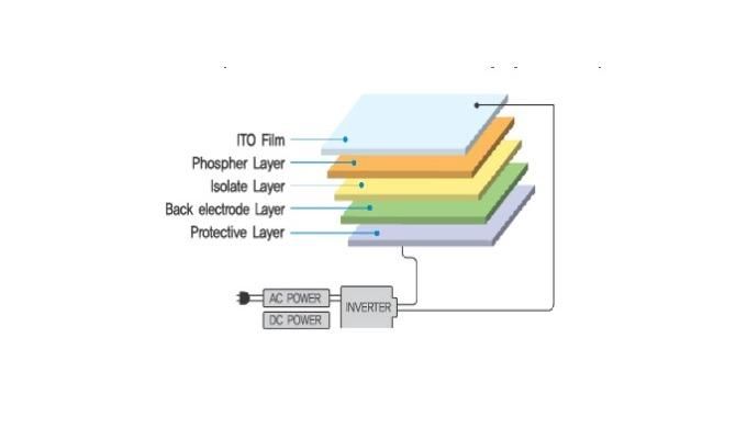 EL Sheet | Electro-Lminescence