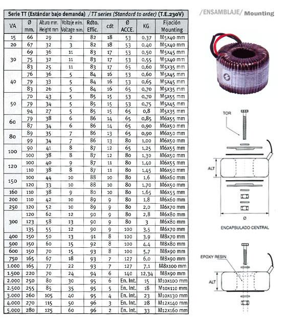 TRANSFORMADORES TOROIDALES serie concebida para un primario de 230V y un secundario de cualquier ten...