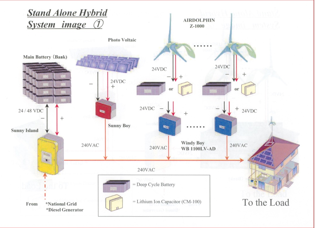 System Design and Installation,Consultation follow by the customer require specification for Solar a...