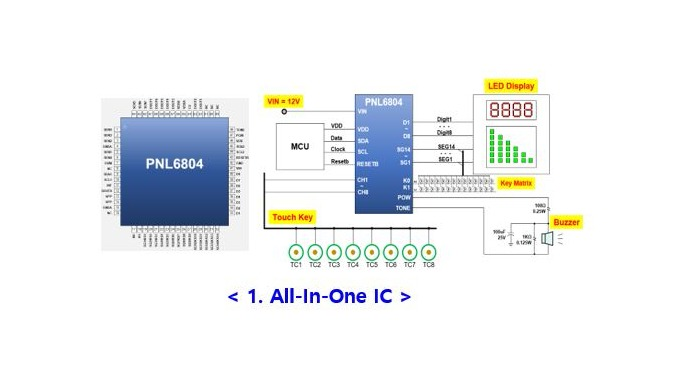 Panel Control IC for Home Application