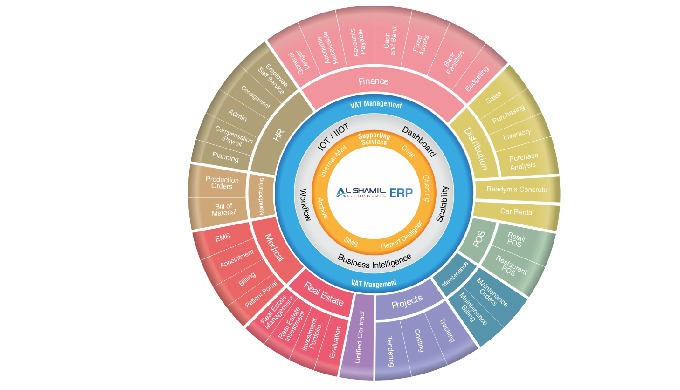 Al Shamil e-Commerce ERP delivers a full solution that has the flexibility to meet the challenges of...